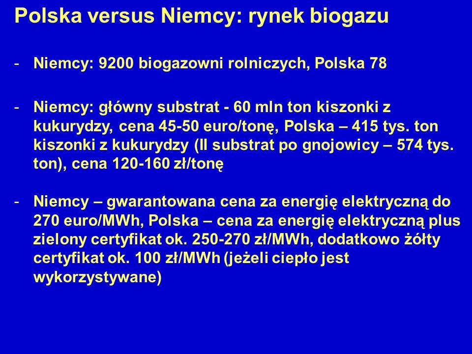 Polska versus Niemcy: rynek biogazu -Niemcy: 9200 biogazowni rolniczych, Polska 78 -Niemcy: główny substrat - 60 mln ton kiszonki z kukurydzy, cena 45-50 euro/tonę, Polska – 415 tys.
