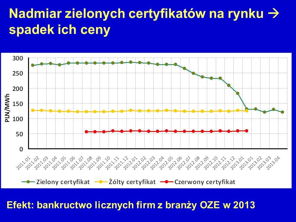 Nadmiar zielonych certyfikatów na rynku  spadek ich ceny Efekt: bankructwo licznych firm z branży OZE w 2013