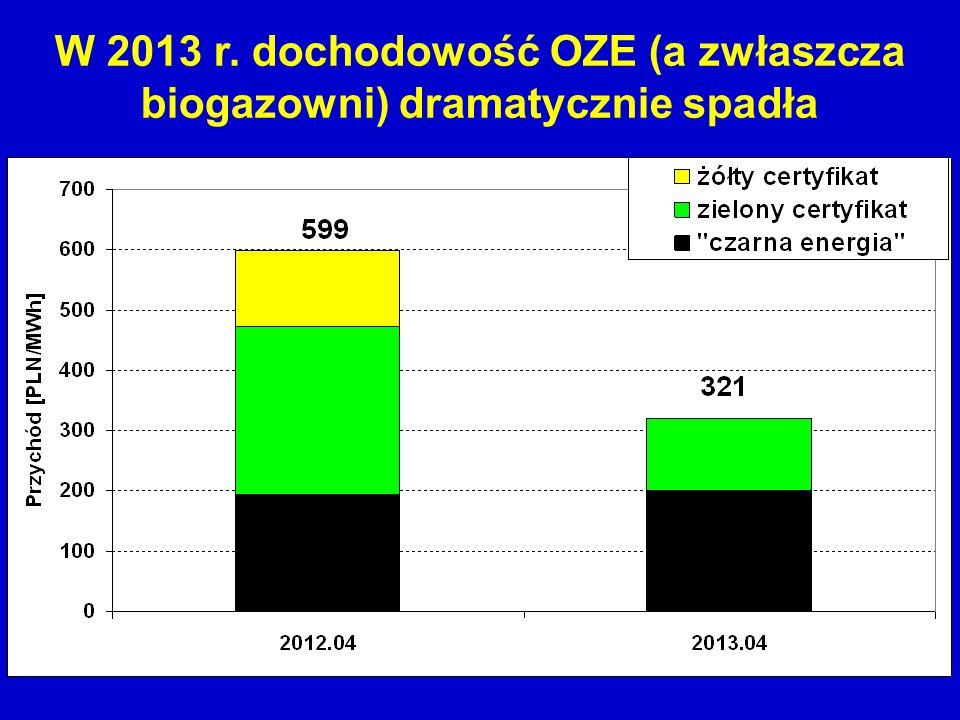 W 2013 r. dochodowość OZE (a zwłaszcza biogazowni) dramatycznie spadła