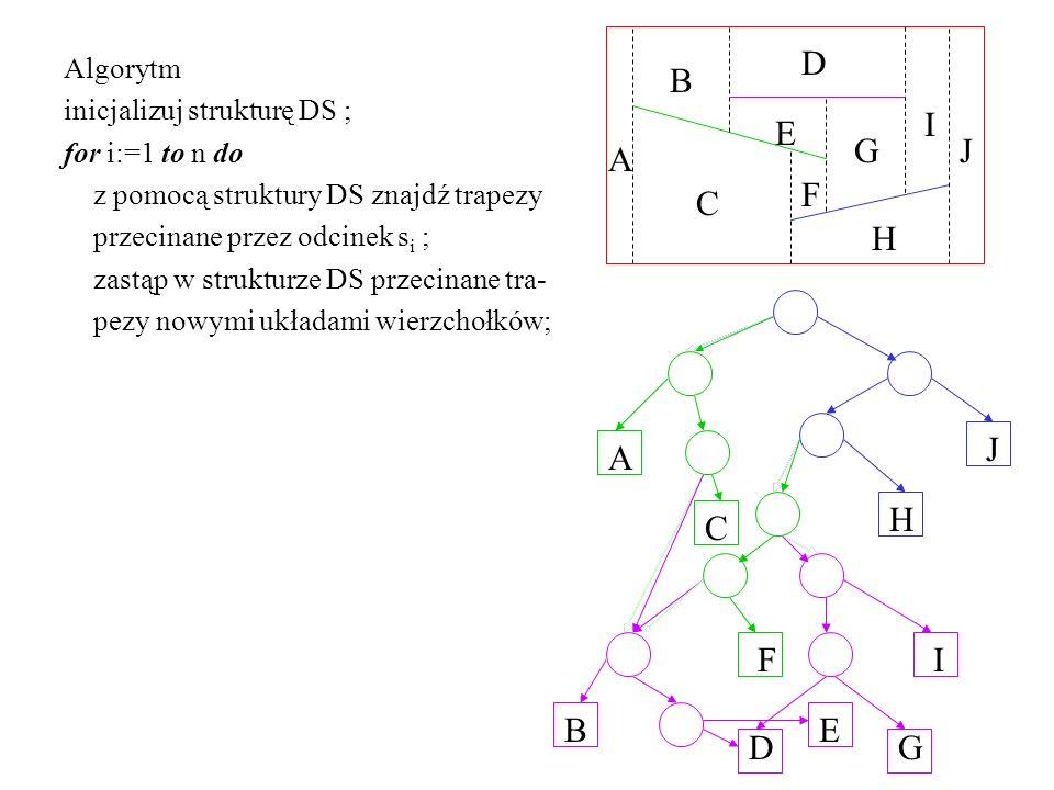 Algorytm inicjalizuj strukturę DS ; for i:=1 to n do z pomocą struktury DS znajdź trapezy przecinane przez odcinek s i ; zastąp w strukturze DS przecinane tra- pezy nowymi układami wierzchołków; E D C B A J I H G F E D C B A J I H G F