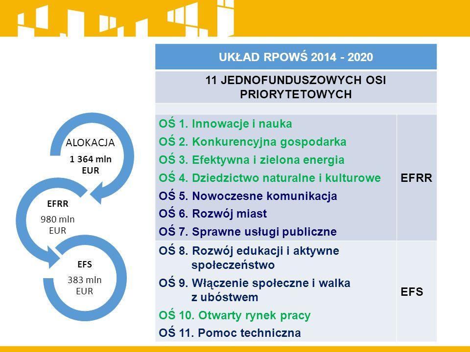 UKŁAD RPOWŚ 2014 - 2020 11 JEDNOFUNDUSZOWYCH OSI PRIORYTETOWYCH OŚ 1.