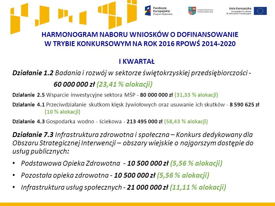 HARMONOGRAM NABORU WNIOSKÓW O DOFINANSOWANIE W TRYBIE KONKURSOWYM NA ROK 2016 RPOWŚ 2014-2020 I KWARTAŁ Działanie 1.2 Badania i rozwój w sektorze świętokrzyskiej przedsiębiorczości - 60 000 000 zł (23,41 % alokacji) Działanie 2.5 Wsparcie inwestycyjne sektora MŚP - 80 000 000 zł (31,33 % alokacji) Działanie 4.1 Przeciwdziałanie skutkom klęsk żywiołowych oraz usuwanie ich skutków - 8 590 625 zł (10 % alokacji) Działanie 4.3 Gospodarka wodno - ściekowa - 213 495 000 zł (58,43 % alokacji) Działanie 7.3 Infrastruktura zdrowotna i społeczna – Konkurs dedykowany dla Obszaru Strategicznej Interwencji – obszary wiejskie o najgorszym dostępie do usług publicznych: Podstawowa Opieka Zdrowotna - 10 500 000 zł (5,56 % alokacji) Pozostała opieka zdrowotna - 10 500 000 zł (5,56 % alokacji) Infrastruktura usług społecznych - 21 000 000 zł (11,11 % alokacji)