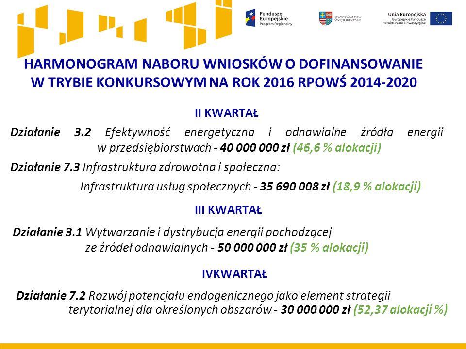 HARMONOGRAM NABORU WNIOSKÓW O DOFINANSOWANIE W TRYBIE KONKURSOWYM NA ROK 2016 RPOWŚ 2014-2020 II KWARTAŁ Działanie 3.2 Efektywność energetyczna i odnawialne źródła energii w przedsiębiorstwach - 40 000 000 zł (46,6 % alokacji) Działanie 7.3 Infrastruktura zdrowotna i społeczna: Infrastruktura usług społecznych - 35 690 008 zł (18,9 % alokacji) III KWARTAŁ Działanie 3.1 Wytwarzanie i dystrybucja energii pochodzącej ze źródeł odnawialnych - 50 000 000 zł (35 % alokacji) Działanie 7.2 Rozwój potencjału endogenicznego jako element strategii terytorialnej dla określonych obszarów - 30 000 000 zł (52,37 alokacji %) IVKWARTAŁ