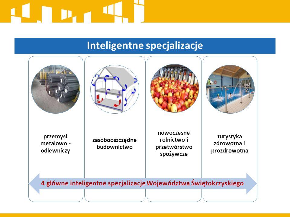 Inteligentne specjalizacje przemysł metalowo - odlewniczy zasobooszczędne budownictwo nowoczesne rolnictwo i przetwórstwo spożywcze turystyka zdrowotna i prozdrowotna 4 główne inteligentne specjalizacje Województwa Świętokrzyskiego