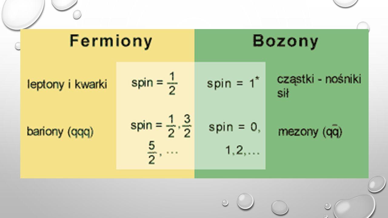 Fermion ( niezbyt towarzyskie cząstki) cząstki o połówkowym spinie, które nie chcą zajmować tej samej pozycji energetycznej >>>> zakaz Pauliego Bozon (cząstki towarzyskie) cząstki o całkowitym spinie, obecność innych cząstek im nie przeszkadza