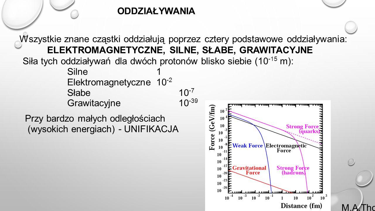 23 ODDZIAŁYWANIA Wszystkie znane cząstki oddziałują poprzez cztery podstawowe oddziaływania: ELEKTROMAGNETYCZNE, SILNE, SŁABE, GRAWITACYJNE Siła tych oddziaływań dla dwóch protonów blisko siebie (10 -15 m): Silne1 Elektromagnetyczne 10 -2 Słabe 10 -7 Grawitacyjne 10 -39 Przy bardzo małych odległościach (wysokich energiach) - UNIFIKACJA M.A.Thomson