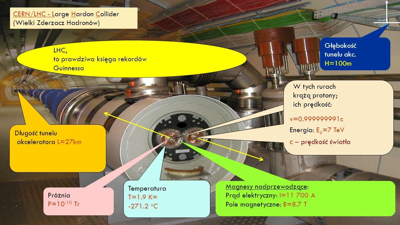 Temperatura T=1.9 K= -271.2 o C Próżnia P=10 -10 Tr Długość tunelu akceleratora L=27km Głębokość tunelu akc.