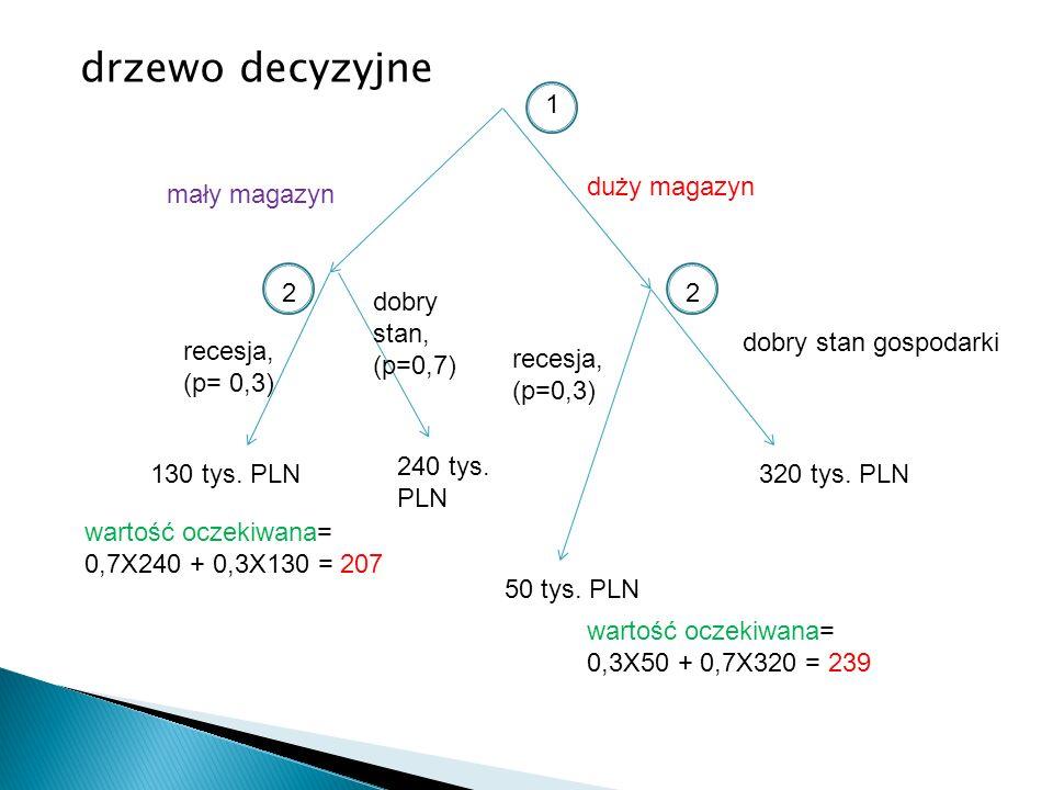 drzewo decyzyjne 1 130 tys. PLN 240 tys. PLN dobry stan gospodarki duży magazyn mały magazyn 22 recesja, (p= 0,3) recesja, (p=0,3) dobry stan, (p=0,7)