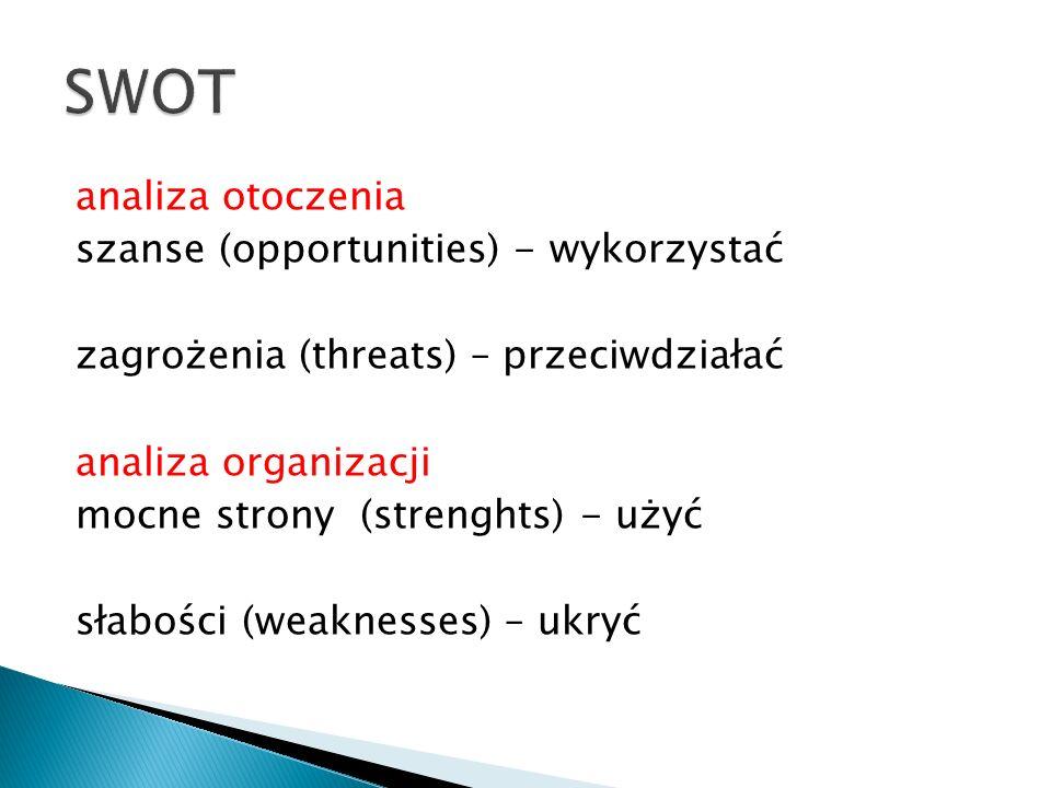 analiza otoczenia szanse (opportunities) - wykorzystać zagrożenia (threats) – przeciwdziałać analiza organizacji mocne strony (strenghts) - użyć słabości (weaknesses) – ukryć