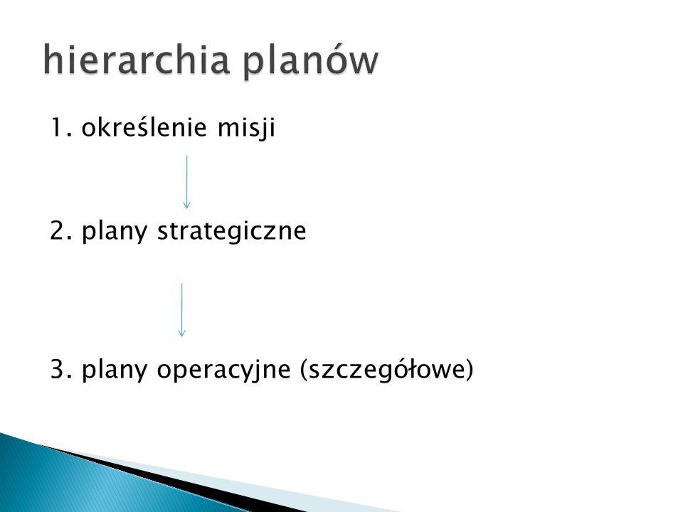1. określenie misji 2. plany strategiczne 3. plany operacyjne (szczegółowe)