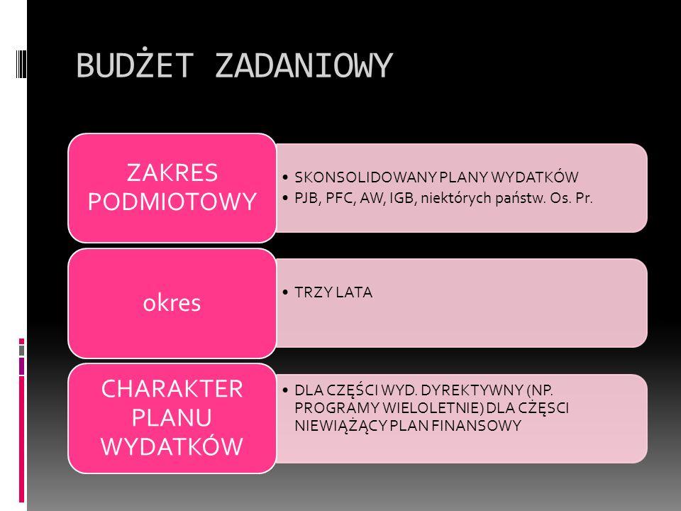 BUDŻET ZADANIOWY C.D.