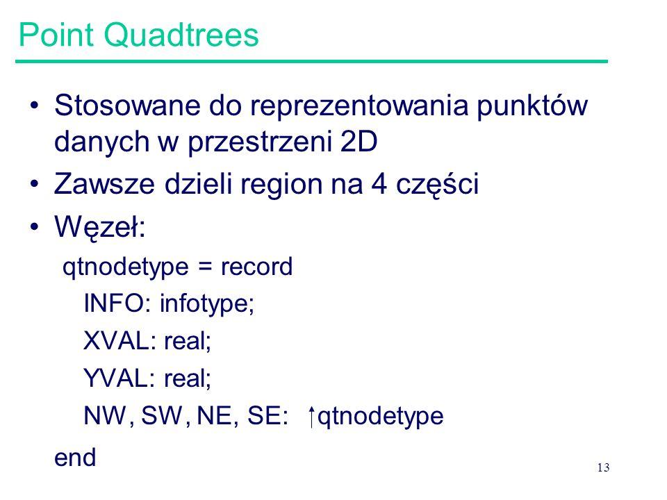 13 Point Quadtrees Stosowane do reprezentowania punktów danych w przestrzeni 2D Zawsze dzieli region na 4 części Węzeł: qtnodetype = record INFO: info