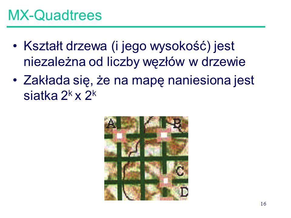 16 MX-Quadtrees Kształt drzewa (i jego wysokość) jest niezależna od liczby węzłów w drzewie Zakłada się, że na mapę naniesiona jest siatka 2 k x 2 k