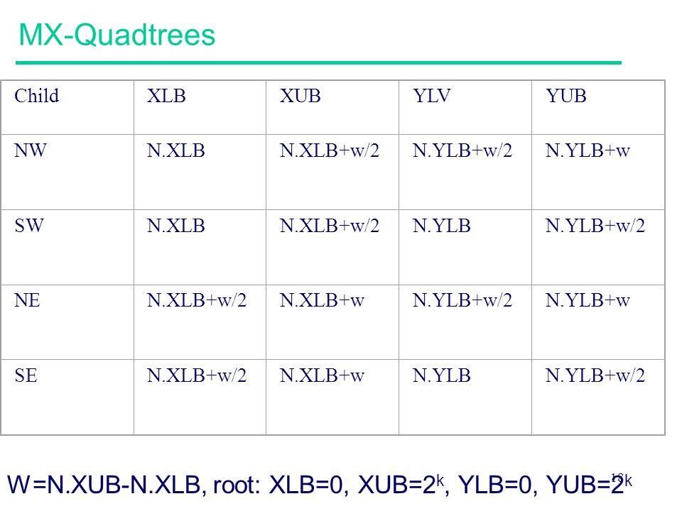 18 MX-Quadtrees ChildXLBXUBYLVYUB NWN.XLBN.XLB+w/2N.YLB+w/2N.YLB+w SWN.XLBN.XLB+w/2N.YLBN.YLB+w/2 NEN.XLB+w/2N.XLB+wN.YLB+w/2N.YLB+w SEN.XLB+w/2N.XLB+