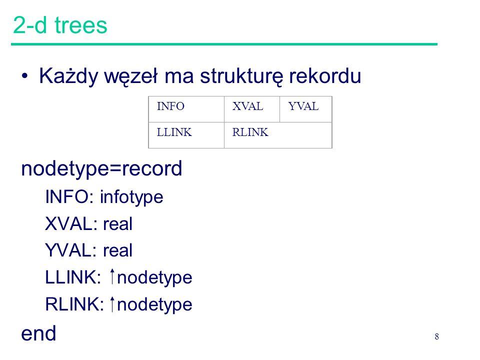 9 2-d trees 2-d trees są drzewami binarnymi spełniającymi następujące warunki –Jeśli N jest wierzchołkiem na poziomie parzystym, to każdy wierzchołek M w poddrzewie wychodzącym z N.LLINK spełnia M.XVAL =N.XVAL –Jeśli N jest wierzchołkiem na poziomie nieparzystym, to każdy wierzchołek M w poddrzewie wychodzącym z N.LLINK spełnia M.YVAL =N.YVAL