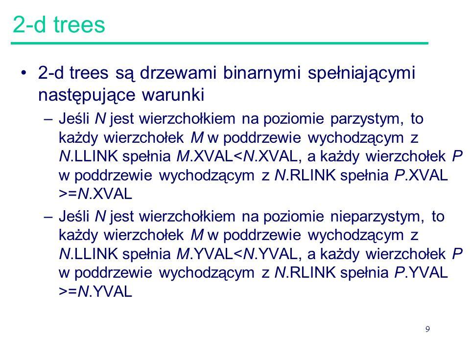 9 2-d trees 2-d trees są drzewami binarnymi spełniającymi następujące warunki –Jeśli N jest wierzchołkiem na poziomie parzystym, to każdy wierzchołek