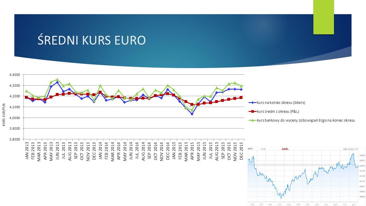 ŚREDNI KURS EURO KURS EUR/PLN