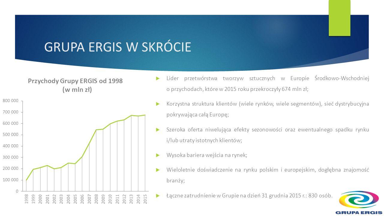  Lider przetwórstwa tworzyw sztucznych w Europie Środkowo-Wschodniej o przychodach, które w 2015 roku przekroczyły 674 mln zł;  Korzystna struktura klientów (wiele rynków, wiele segmentów), sieć dystrybucyjna pokrywająca całą Europę;  Szeroka oferta niwelująca efekty sezonowości oraz ewentualnego spadku rynku i/lub utraty istotnych klientów;  Wysoka bariera wejścia na rynek;  Wieloletnie doświadczenie na rynku polskim i europejskim, dogłębna znajomość branży;  Łączne zatrudnienie w Grupie na dzień 31 grudnia 2015 r.: 830 osób.