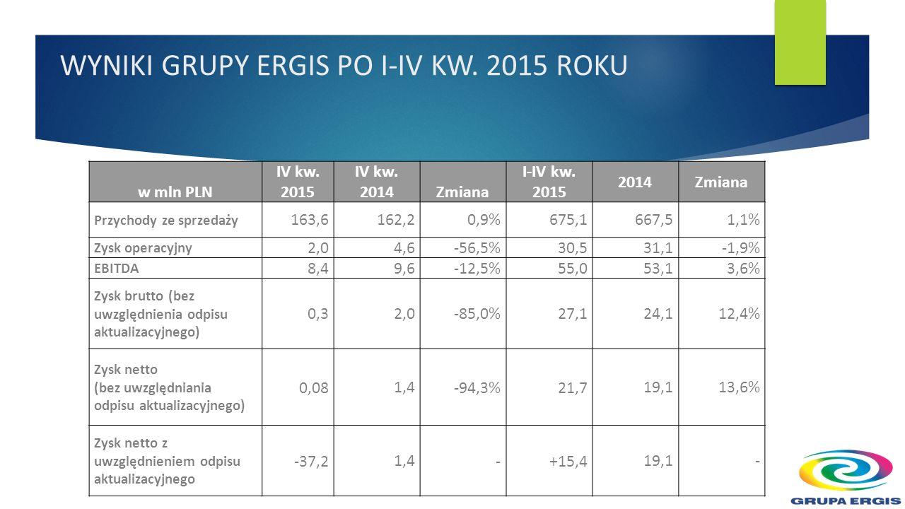 WYNIKI GRUPY ERGIS PO I-IV KW. 2015 ROKU w mln PLN IV kw.