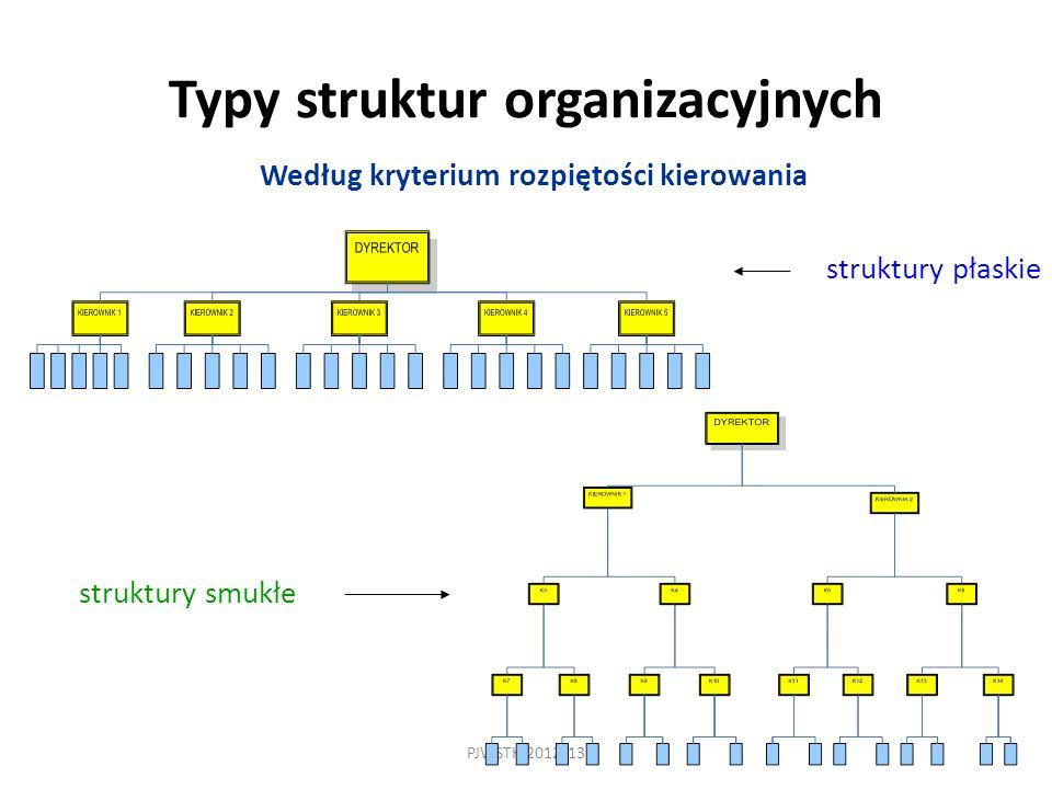PJWSTK 2012/13 Typy struktur organizacyjnych Według kryterium rozpiętości kierowania struktury płaskie struktury smukłe