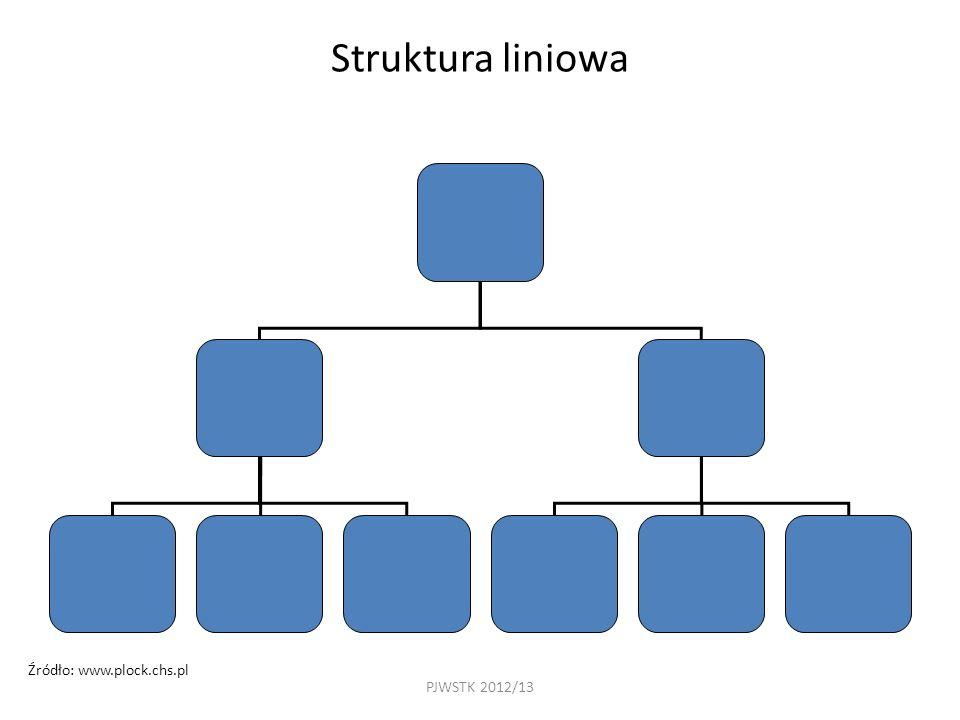 PJWSTK 2012/13 Struktura liniowa Źródło: www.plock.chs.pl