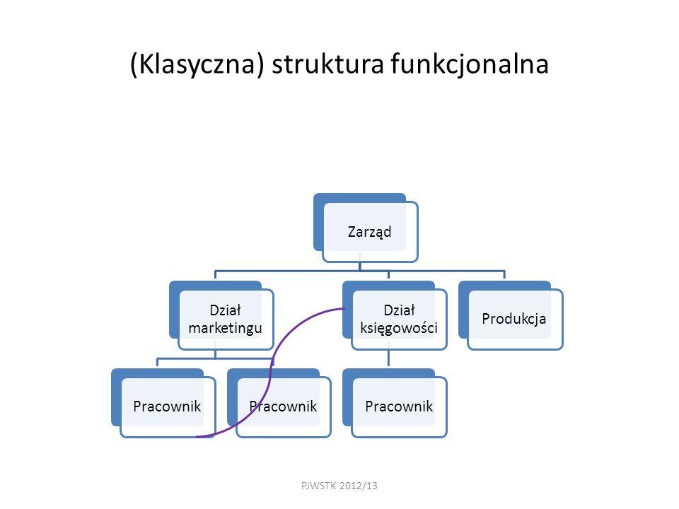 PJWSTK 2012/13 (Klasyczna) struktura funkcjonalna Zarząd Dział marketingu Pracownik Dział księgowości PracownikProdukcja