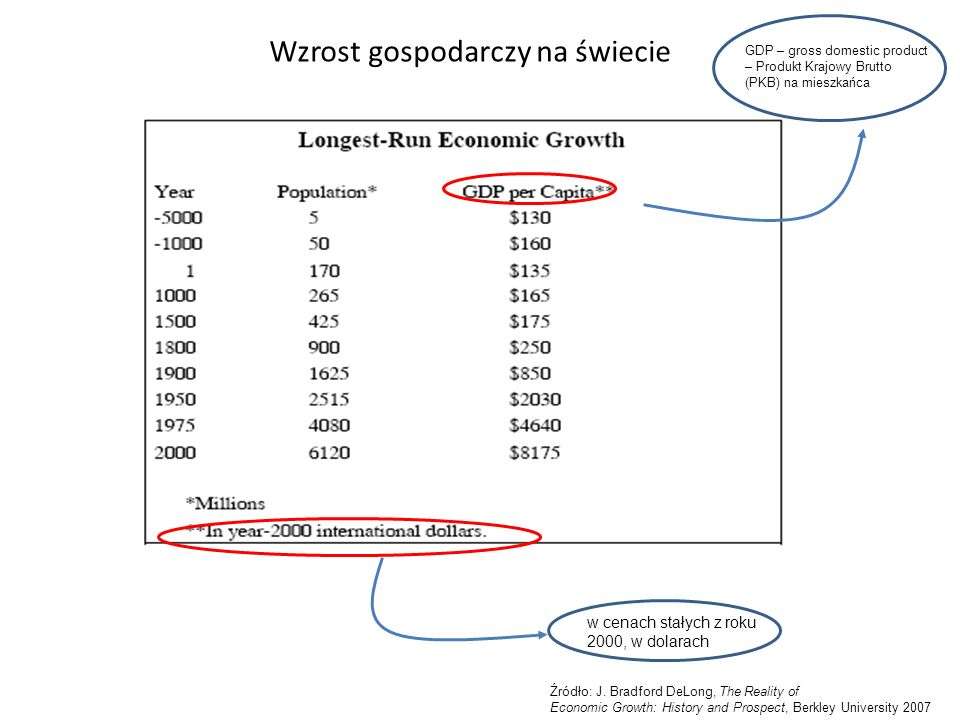 Wzrost gospodarczy na świecie GDP – gross domestic product – Produkt Krajowy Brutto (PKB) na mieszkańca w cenach stałych z roku 2000, w dolarach Źródło: J.