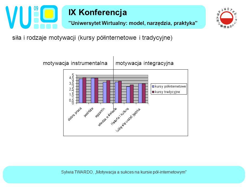 """Sylwia TWARDO, """"Motywacja a sukces na kursie pół-internetowym siła i rodzaje motywacji (kursy półinternetowe i tradycyjne) IX Konferencja Uniwersytet Wirtualny: model, narzędzia, praktyka motywacja instrumentalnamotywacja integracyjna"""