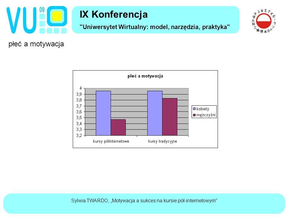 """Sylwia TWARDO, """"Motywacja a sukces na kursie pół-internetowym płeć a motywacja IX Konferencja Uniwersytet Wirtualny: model, narzędzia, praktyka"""