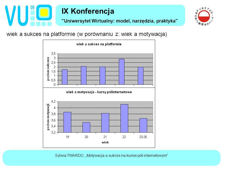 """Sylwia TWARDO, """"Motywacja a sukces na kursie pół-internetowym wiek a sukces na platformie (w porównaniu z: wiek a motywacja) IX Konferencja Uniwersytet Wirtualny: model, narzędzia, praktyka"""