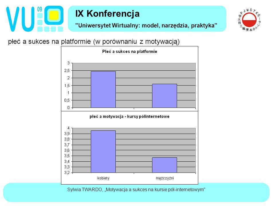 """Sylwia TWARDO, """"Motywacja a sukces na kursie pół-internetowym płeć a sukces na platformie (w porównaniu z motywacją) IX Konferencja Uniwersytet Wirtualny: model, narzędzia, praktyka"""