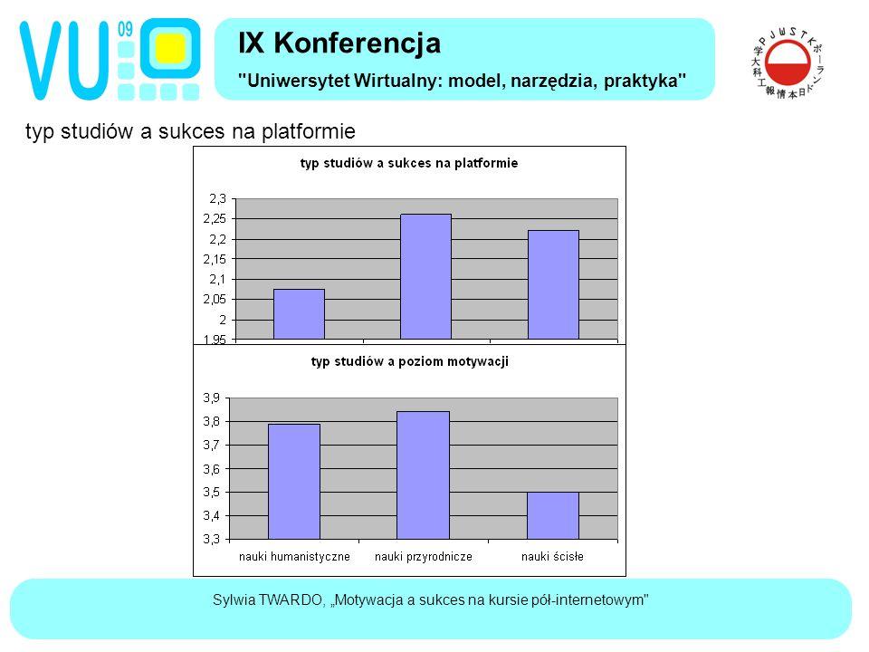"""Sylwia TWARDO, """"Motywacja a sukces na kursie pół-internetowym typ studiów a sukces na platformie IX Konferencja Uniwersytet Wirtualny: model, narzędzia, praktyka"""