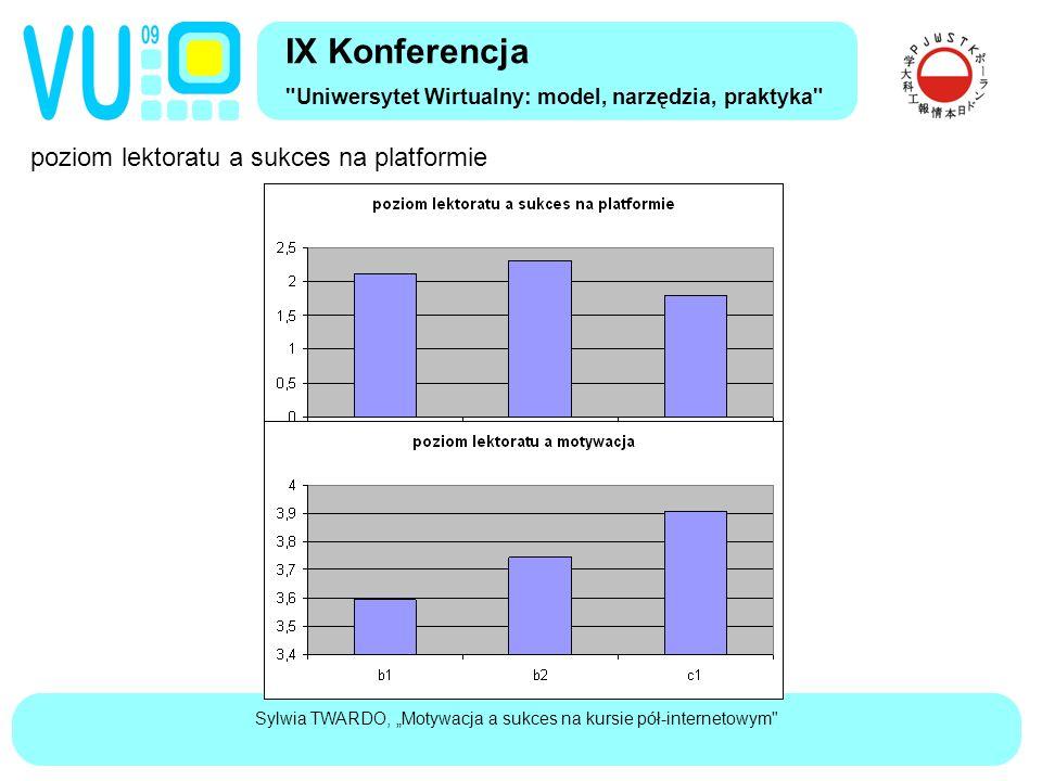 """Sylwia TWARDO, """"Motywacja a sukces na kursie pół-internetowym poziom lektoratu a sukces na platformie IX Konferencja Uniwersytet Wirtualny: model, narzędzia, praktyka"""