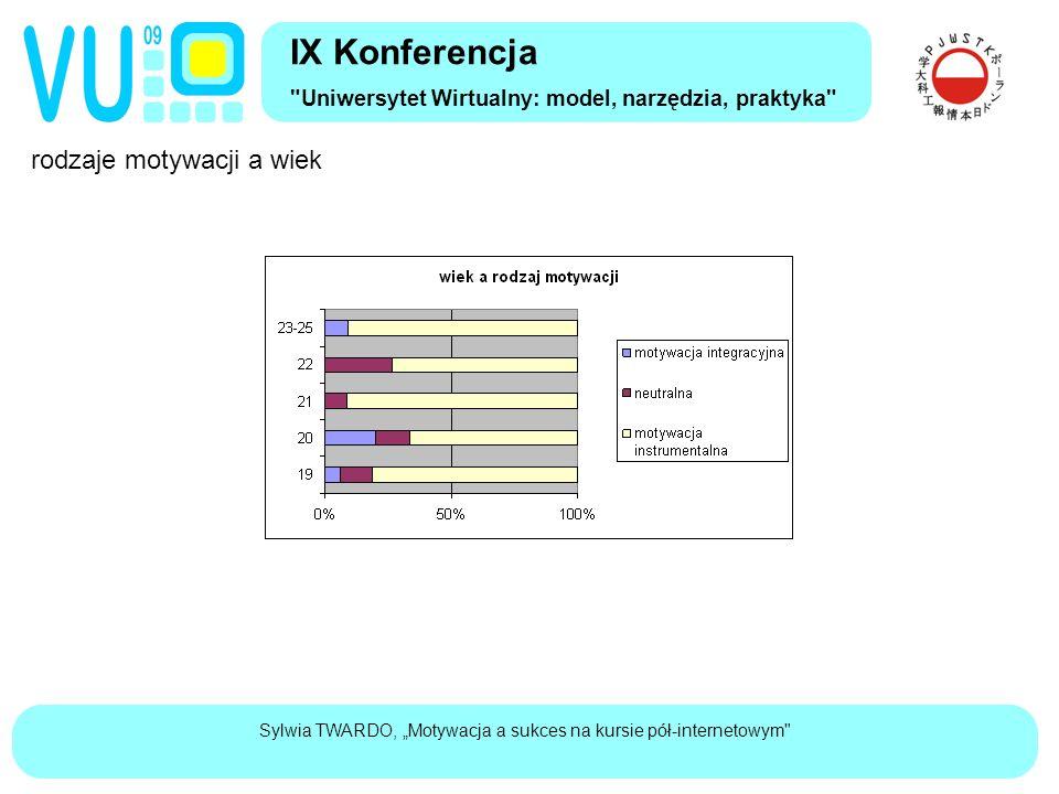 """Sylwia TWARDO, """"Motywacja a sukces na kursie pół-internetowym rodzaje motywacji a wiek IX Konferencja Uniwersytet Wirtualny: model, narzędzia, praktyka"""