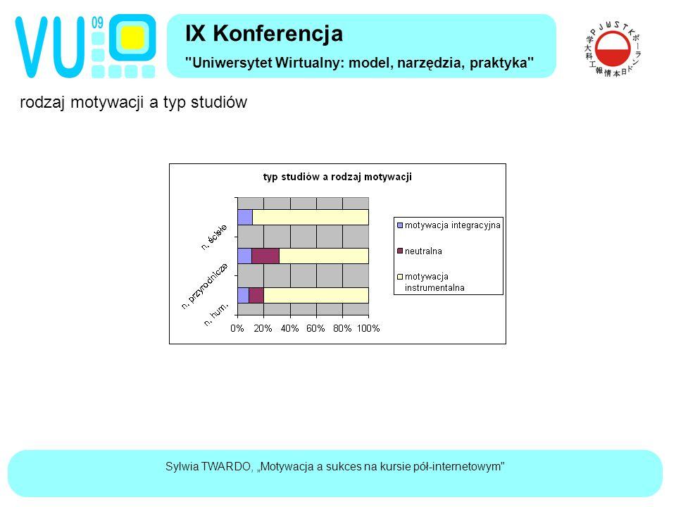 """Sylwia TWARDO, """"Motywacja a sukces na kursie pół-internetowym rodzaj motywacji a typ studiów IX Konferencja Uniwersytet Wirtualny: model, narzędzia, praktyka"""