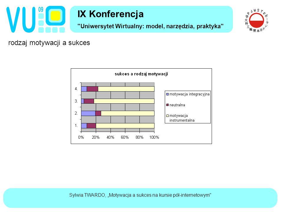"""Sylwia TWARDO, """"Motywacja a sukces na kursie pół-internetowym rodzaj motywacji a sukces IX Konferencja Uniwersytet Wirtualny: model, narzędzia, praktyka"""