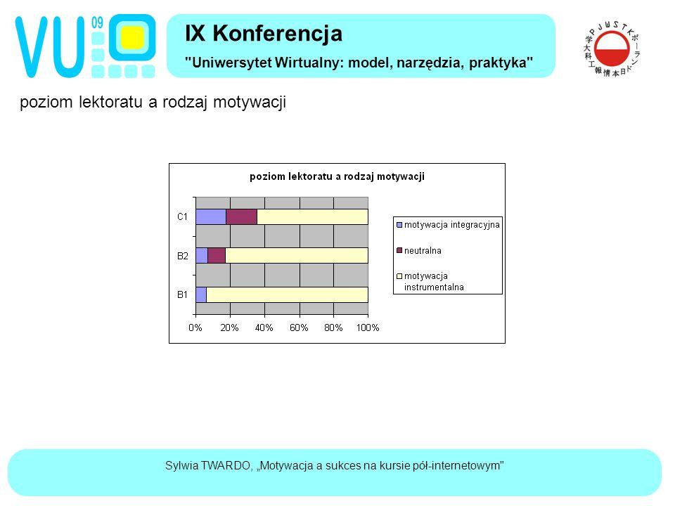 """Sylwia TWARDO, """"Motywacja a sukces na kursie pół-internetowym poziom lektoratu a rodzaj motywacji IX Konferencja Uniwersytet Wirtualny: model, narzędzia, praktyka"""