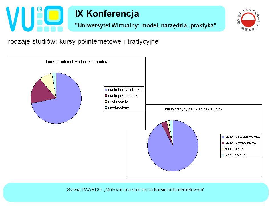 """Sylwia TWARDO, """"Motywacja a sukces na kursie pół-internetowym rodzaje studiów: kursy półinternetowe i tradycyjne IX Konferencja Uniwersytet Wirtualny: model, narzędzia, praktyka"""