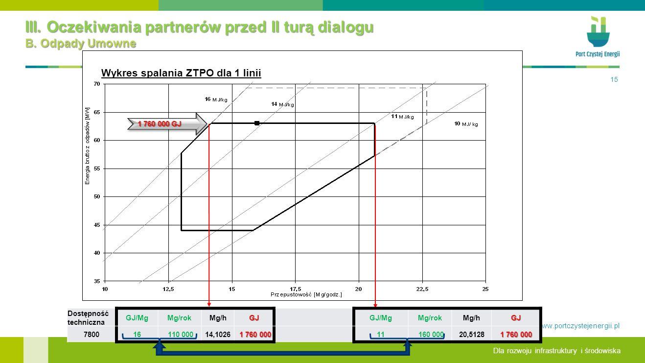 Dla rozwoju infrastruktury i środowiska www.portczystejenergii.pl III.