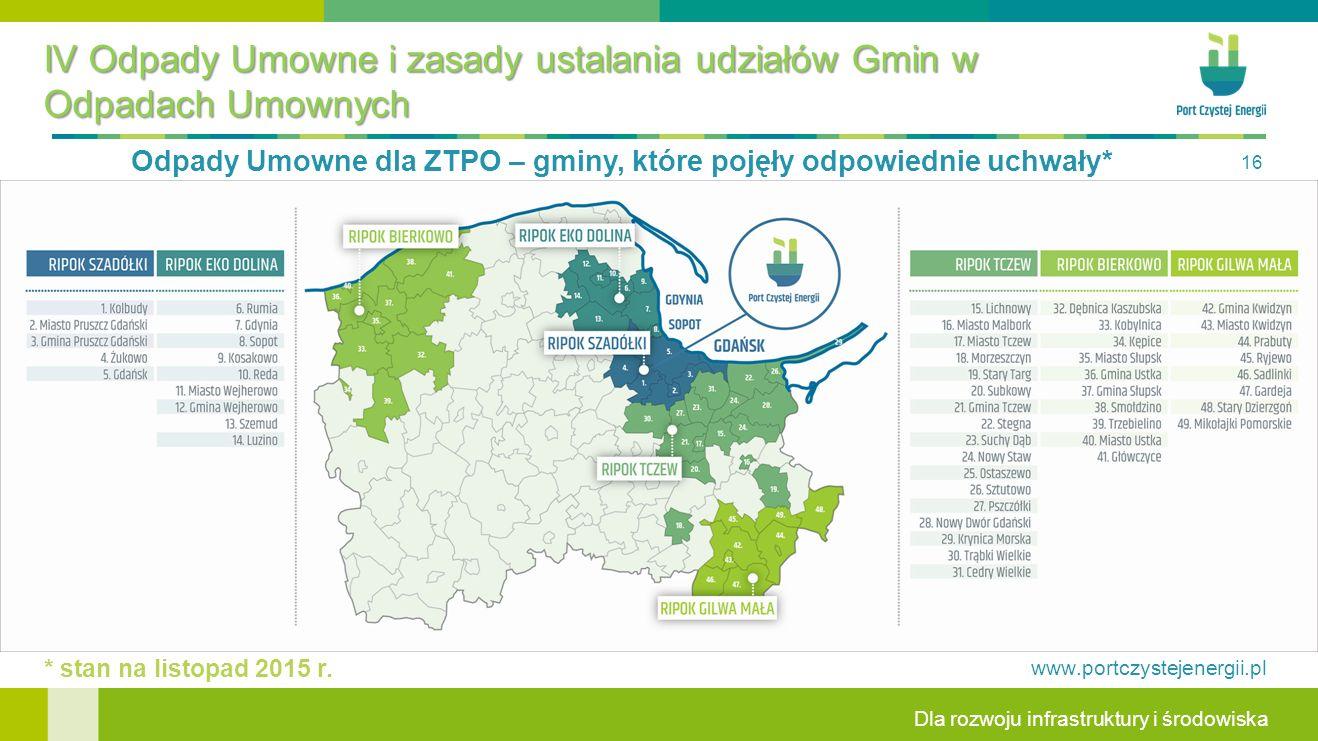 Dla rozwoju infrastruktury i środowiska www.portczystejenergii.pl 16 * stan na listopad 2015 r.