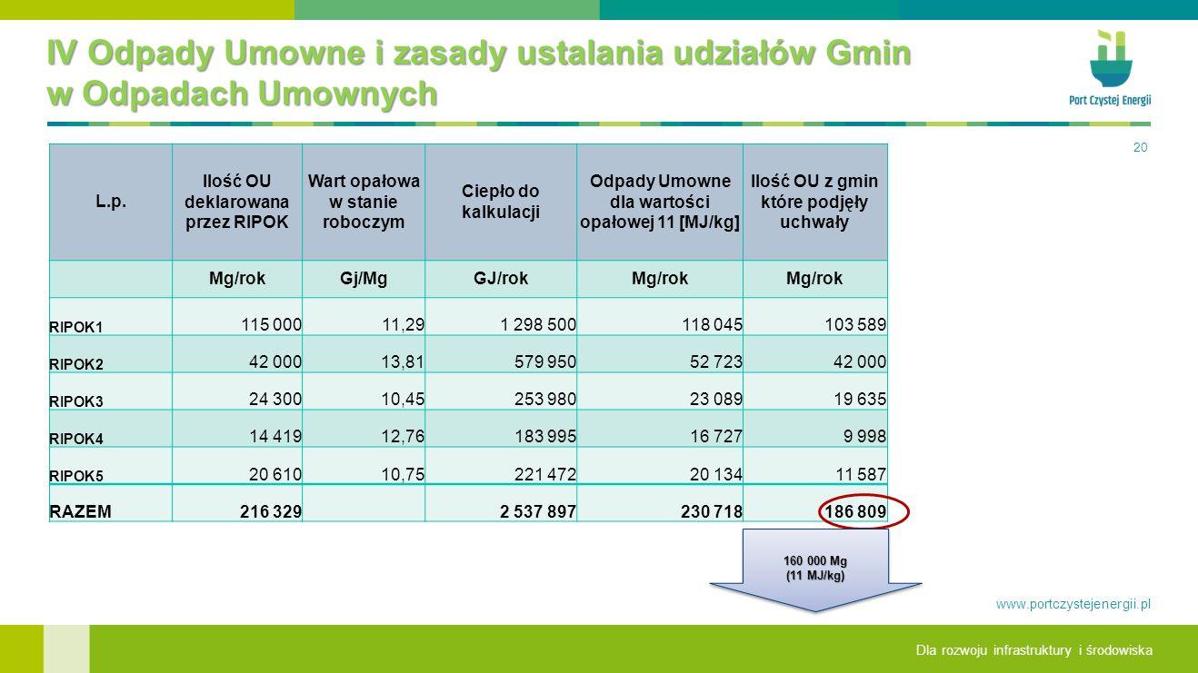 Dla rozwoju infrastruktury i środowiska www.portczystejenergii.pl IV Odpady Umowne i zasady ustalania udziałów Gmin w Odpadach Umownych 20 L.p.