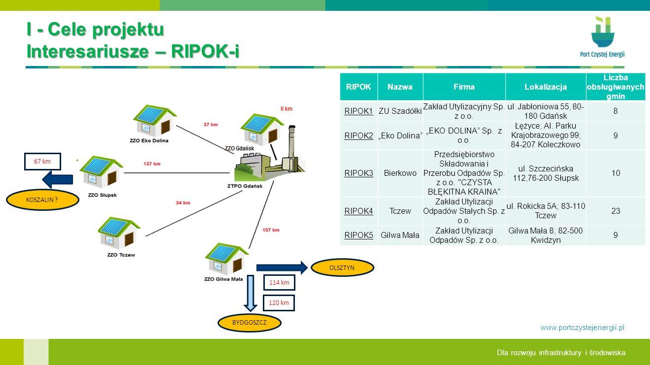Dla rozwoju infrastruktury i środowiska www.portczystejenergii.pl I - Cele projektu Interesariusze – RIPOK-i 6 67 km KOSZALIN .