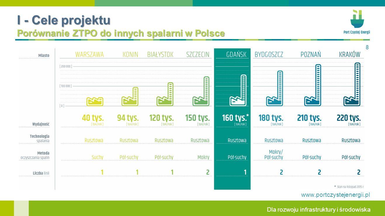 Dla rozwoju infrastruktury i środowiska www.portczystejenergii.pl 8 I - Cele projektu Porównanie ZTPO do innych spalarni w Polsce