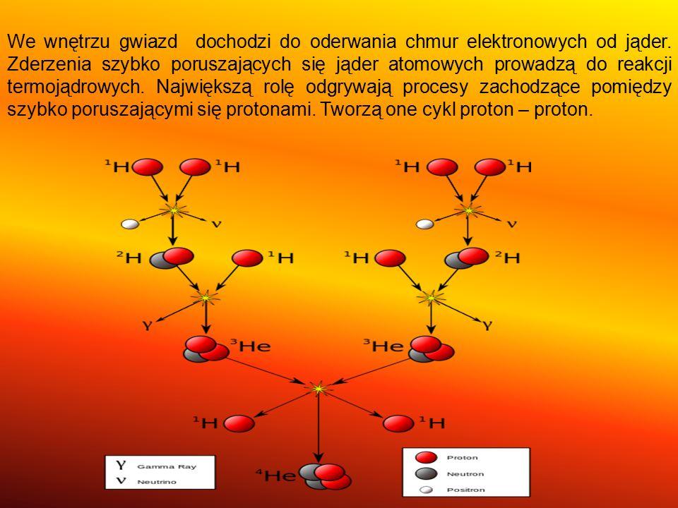 We wnętrzu gwiazd dochodzi do oderwania chmur elektronowych od jąder. Zderzenia szybko poruszających się jąder atomowych prowadzą do reakcji termojądr