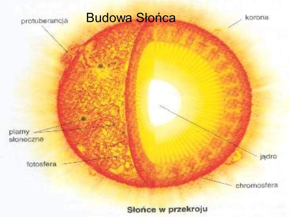 Budowa Słońca