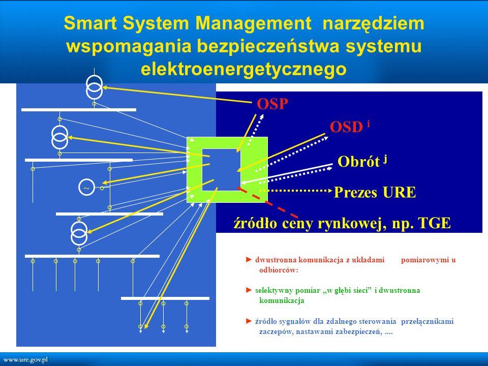 Smart System Management narzędziem wspomagania bezpieczeństwa systemu elektroenergetycznego ◦ ◦ ◦ ◦ ◦◦◦ ◦◦◦ ◦◦◦ ◦◦ ◦ ◦ ◦◦ ◦ ~ OSP OSD i Obrót j źródło ceny rynkowej, np.
