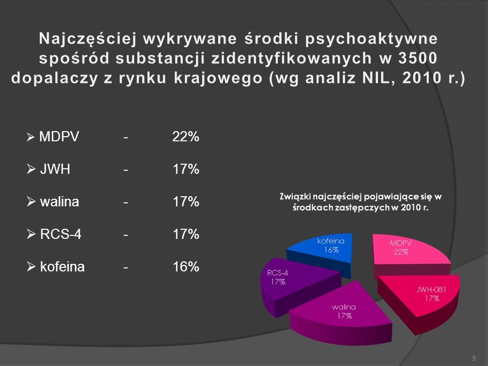 9  MDPV-22%  JWH-17%  walina-17%  RCS-4-17%  kofeina-16%