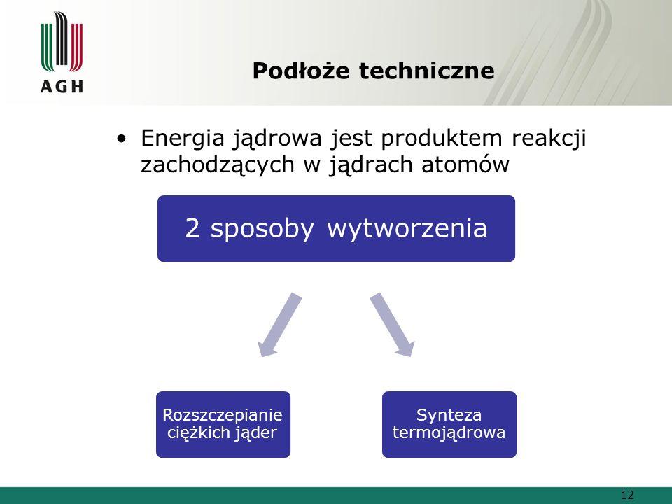 Podłoże techniczne Energia jądrowa jest produktem reakcji zachodzących w jądrach atomów 2 sposoby wytworzenia Synteza termojądrowa Rozszczepianie ciężkich jąder 12