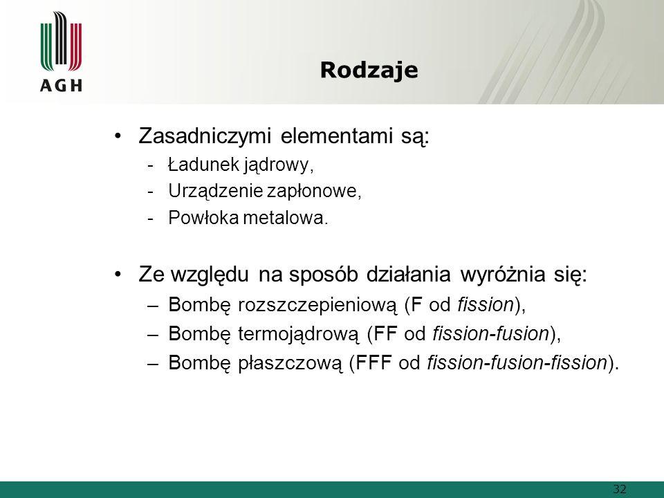 Rodzaje Zasadniczymi elementami są: -Ładunek jądrowy, -Urządzenie zapłonowe, -Powłoka metalowa.