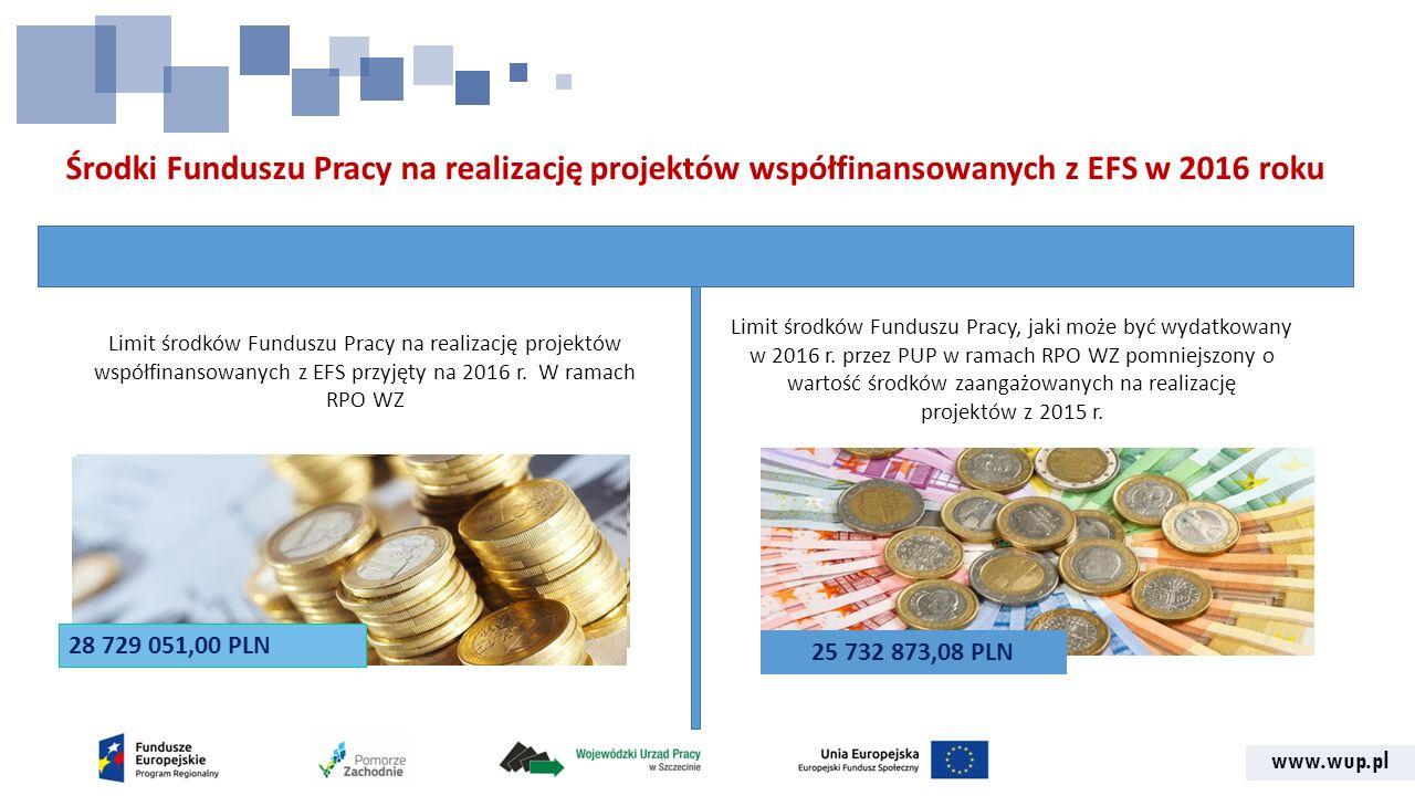 www.wup.pl Środki Funduszu Pracy na realizację projektów współfinansowanych z EFS w 2016 roku 25 732 873,08 PLN Limit środków Funduszu Pracy na realizację projektów współfinansowanych z EFS przyjęty na 2016 r.